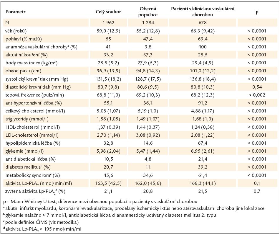 Základní parametry použitých souborů obecné populace a pacientů s klinicky manifestní aterovaskulární chorobou.