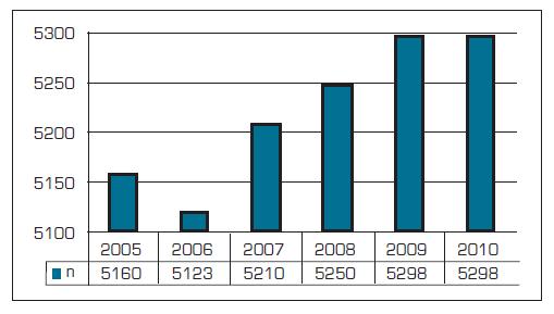 Počet všeobecných praktických lékařů