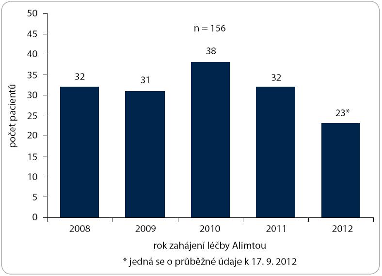 Počet pacientů léčených Alimtou dle data zahájení léčby.
