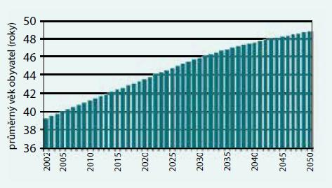 Průměrný věk obyvatel ČR v letech 2002–2050 bez ohledu na pohlaví