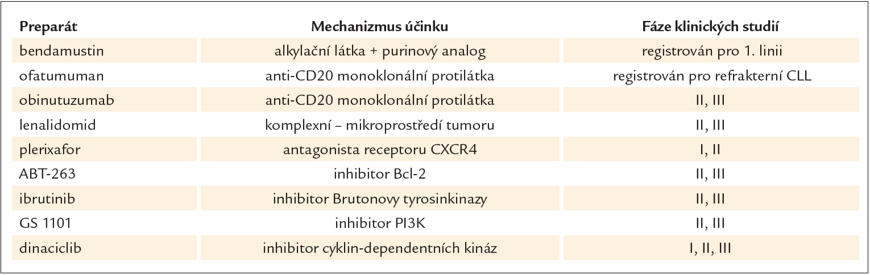 Některé nové léky testované v léčbě chronické lymfocytární leukemie.