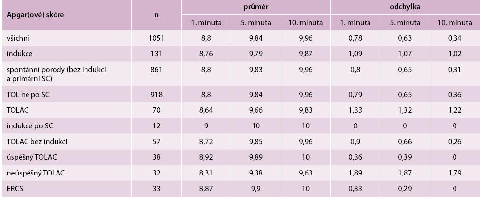 Porovnání Apgarové skóre u všech i u jednotlivých skupin