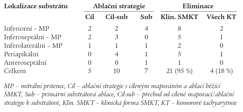 Lokalizace arytmogenního substrátu u pacientů s reentry SMKT po infarktu myokardu.