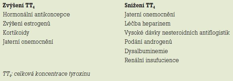 Faktory ovlivňující celkovou koncentraci tyroxinu.