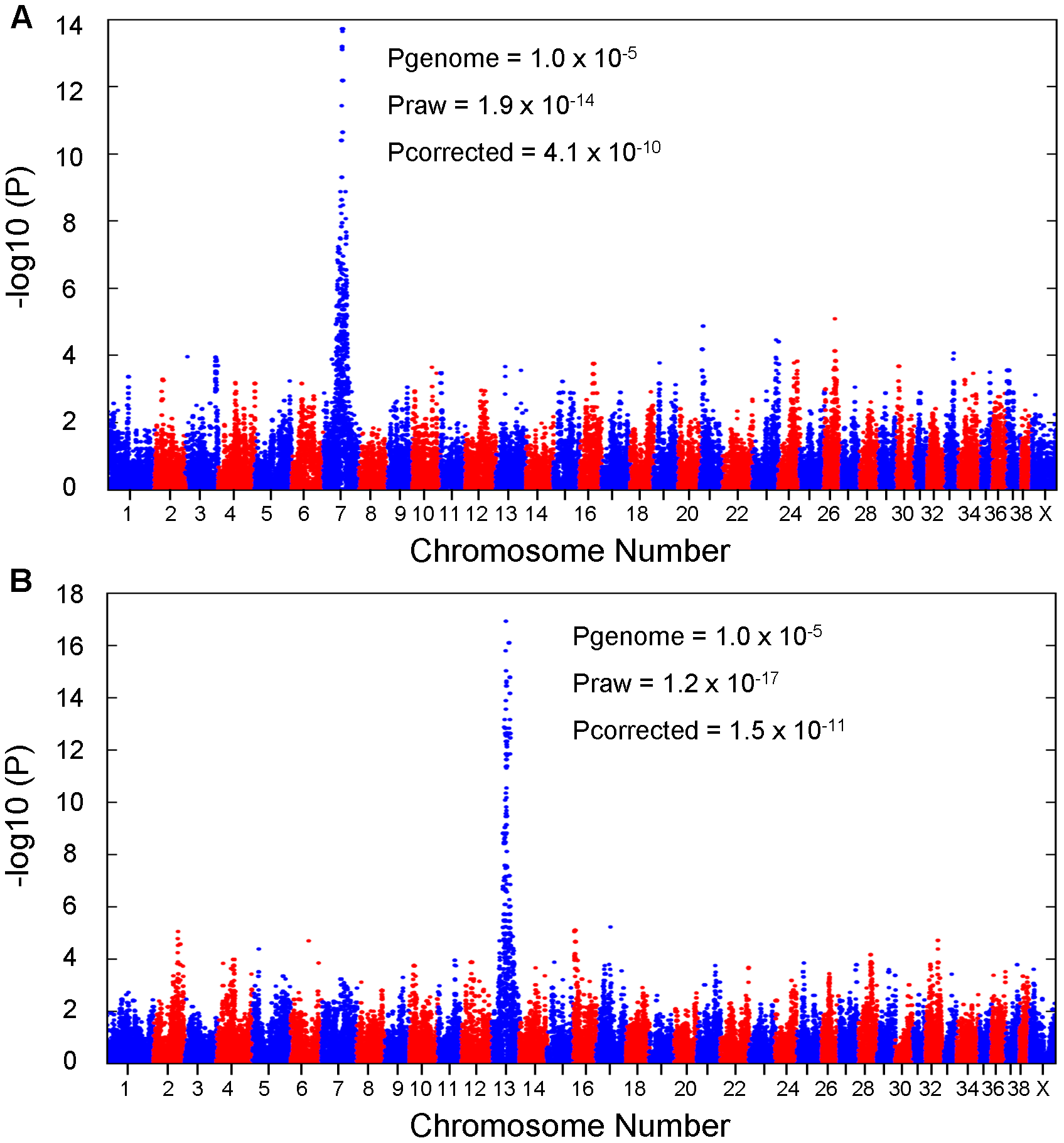 Results of genome-wide association studies.