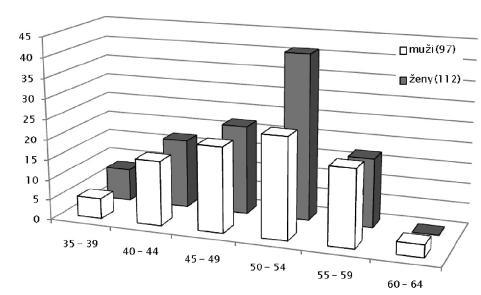 Choroby z povolania hlásené v roku 2009 pod položkou 29 (choroba z dlhodobého, nadmerného a jednostranného zaťaženia končatín – ochorenie kostí, kĺbov, šliach a nervov končatín) u mužov a žien podľa veku