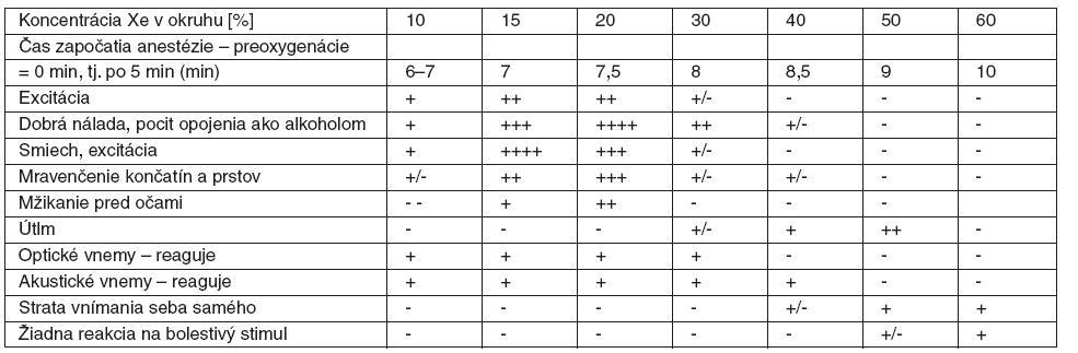 Subjektívne prejavy a objektívne klinické sledovania (n = 5)