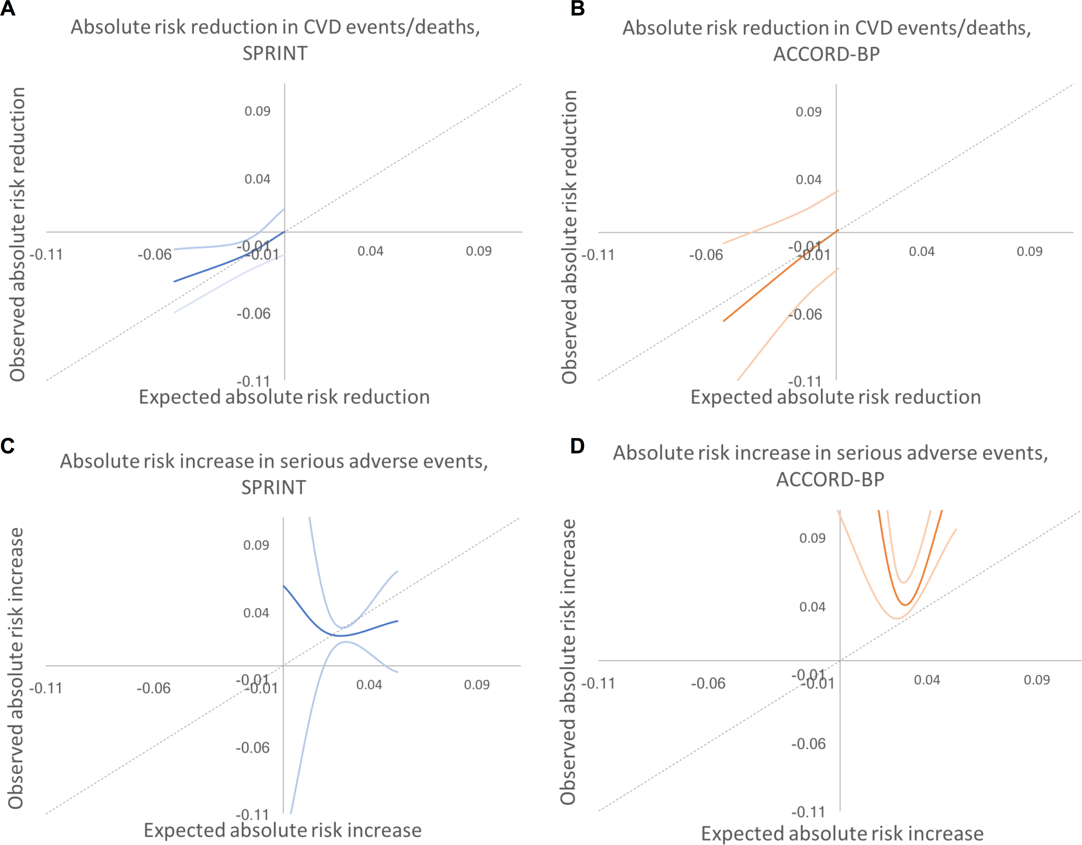 Predicted versus observed absolute risk differences in benefit and harm among SPRINT and ACCORD-BP trial participant subgroups, using predictions from the traditional backwards selection model.