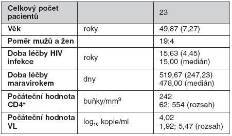 Základní demografická charakteristika souboru – x̄ (SD)