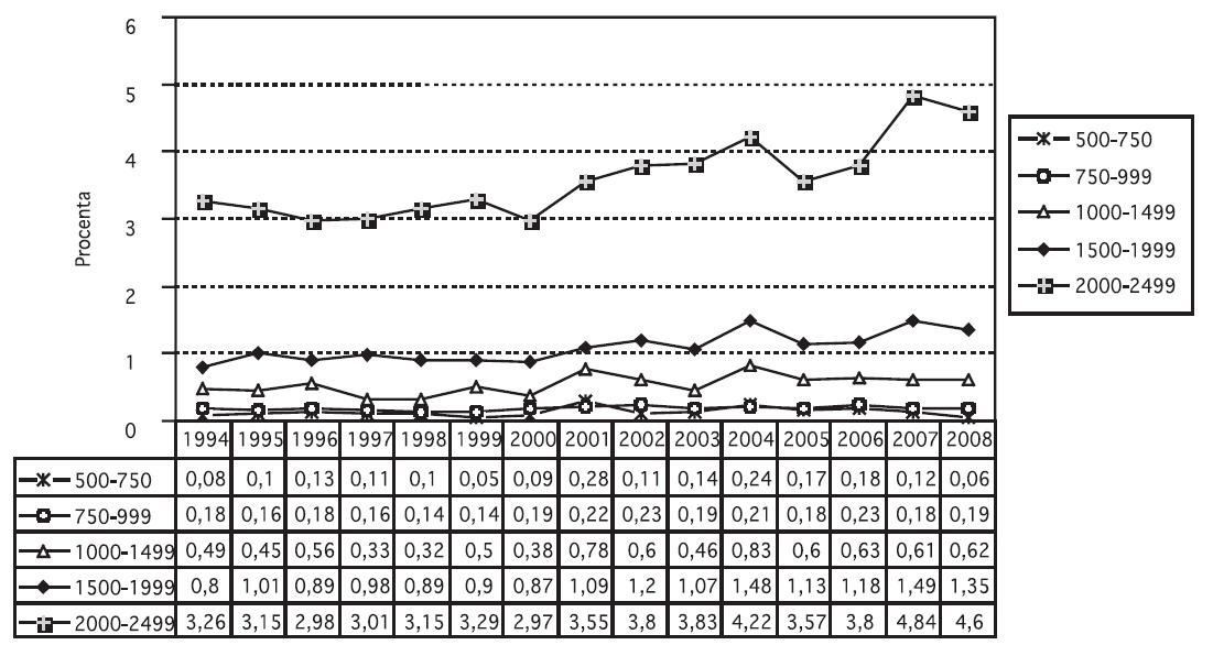 Frekvence předčasných porodů podle hmotnostních kategorií