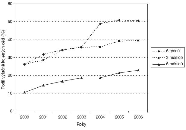 Průměrné podíly výlučně kojených dětí (%) v 6 týdnech, 3 a 6 měsících v ČR v letech 2000–2006.