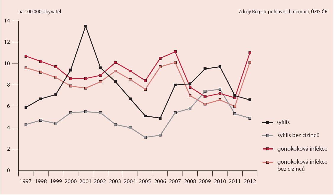 Vývoj incidence hlášených případů syfilidy a gonokokové infekce v ČR v letech 1997–2012