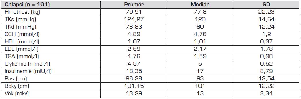 Popisná statistická data souboru – chlapci.