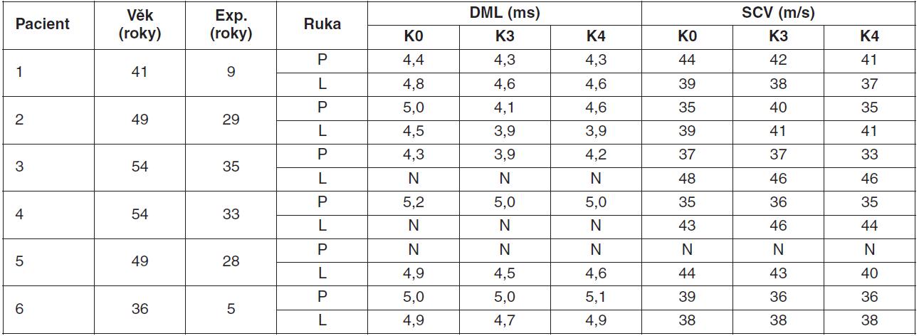 Věk, délka expozice a přehled některých parametrů EMG