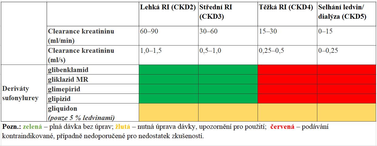Úprava dávky derivátů sulfonylurey při renální insuficienci