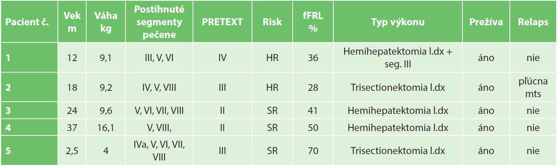 Súbor pacientov Janek/Kothaj 2012-2016 ( fFRL – funkčný postresekčný zvyšok, m- mesiace, HR – vysoké riziko, SR – štandardné riziko) Tab. 2: Patients characteristics Janek/Kothaj 2012−2016 (fFRL – functionally future remnant liver, m – months, HR – high risk, SR – standard risk)