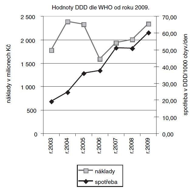 Náklady a spotřeba statinů v ČR (SÚKL)
