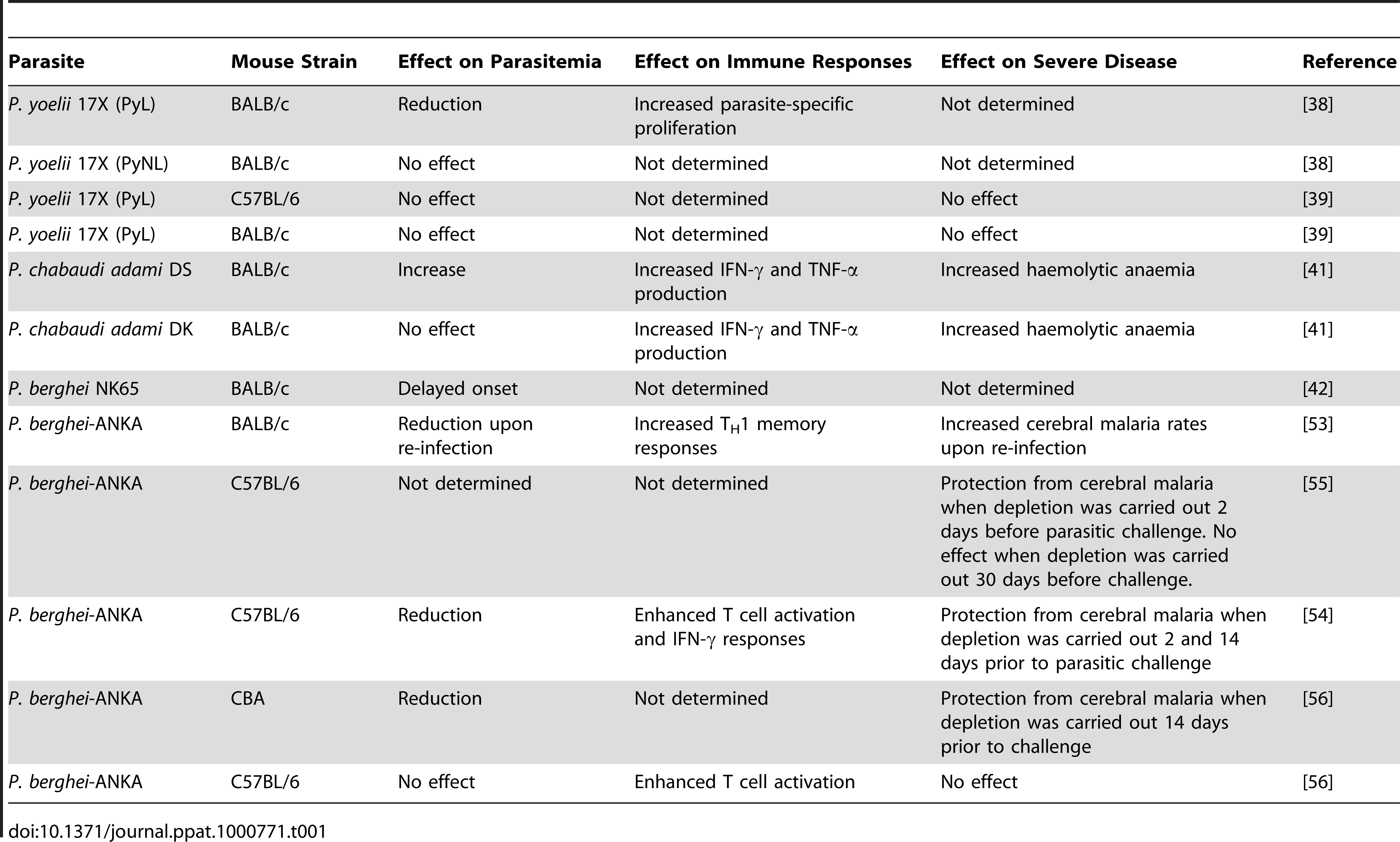 Effect of T<sub>reg</sub> cell depletion in the outcome of malaria in rodent infection models.