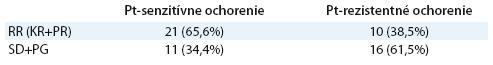 Liečebná odpoveď u pacientok s Pt-senzitívnym a Pt-rezistentným ochorením, p = 0,063.