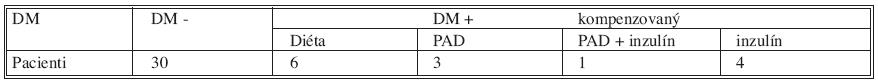 Sledovanie DM v pooperačnom období, stav pri kontrole po 1 roku od operácie Tab. 9. DM monitoring one year after operattion