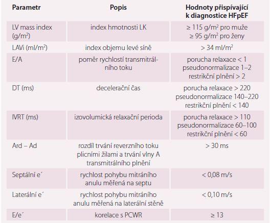 Přehled nejdůležitějších echokardiografických parametrů v diagnostice HFpEF [1].
