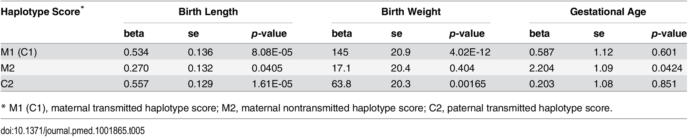 Association between haplotype genetic scores and pregnancy outcomes.