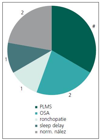 Polysomnografické nálezy u pacientů se zvýšenou denní spavostí (n = 9).