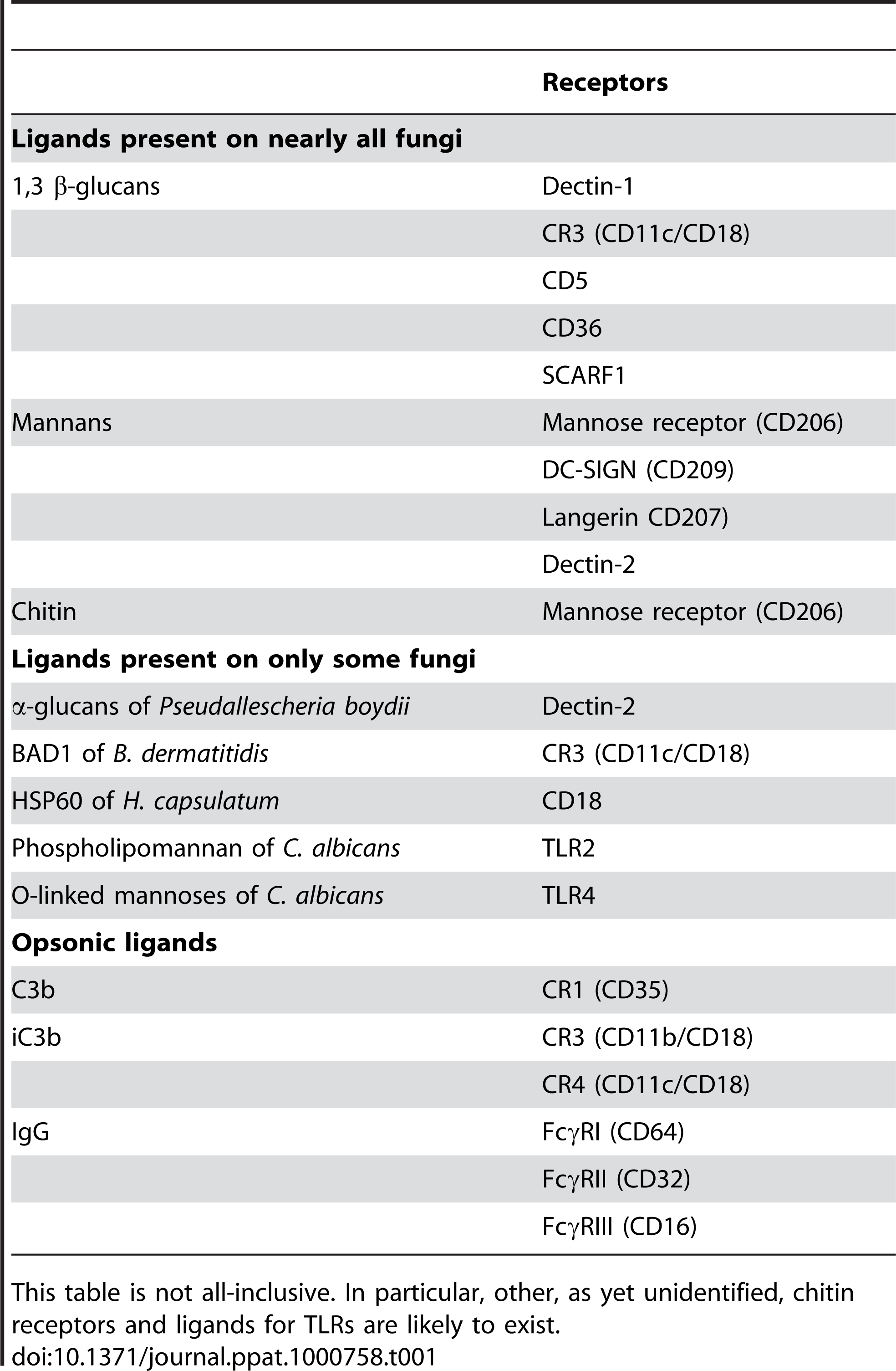 Examples of Fungal Cell Wall Ligands and Their Cognate Phagocytic Receptors.