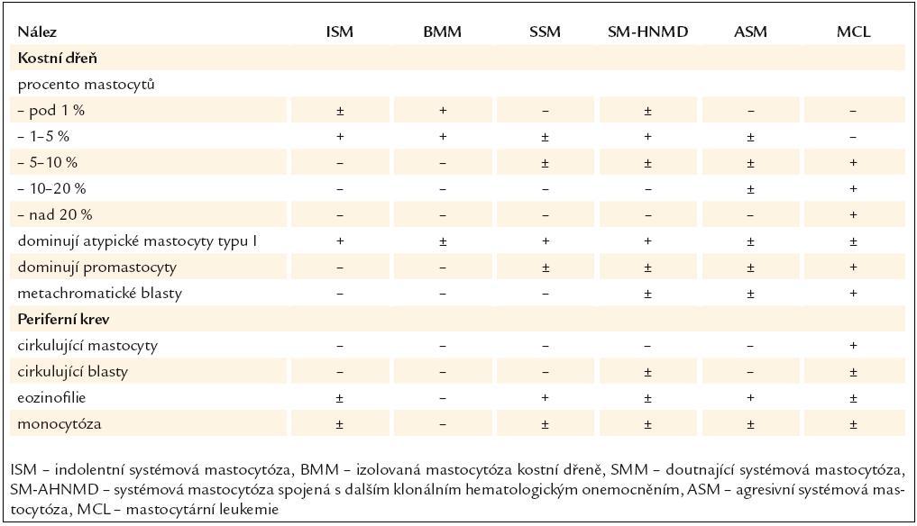 Typické cytomorfologické nálezy v kostní dřeni a periferní krvi u jednotlivých typů systémové mastocytózy [26].