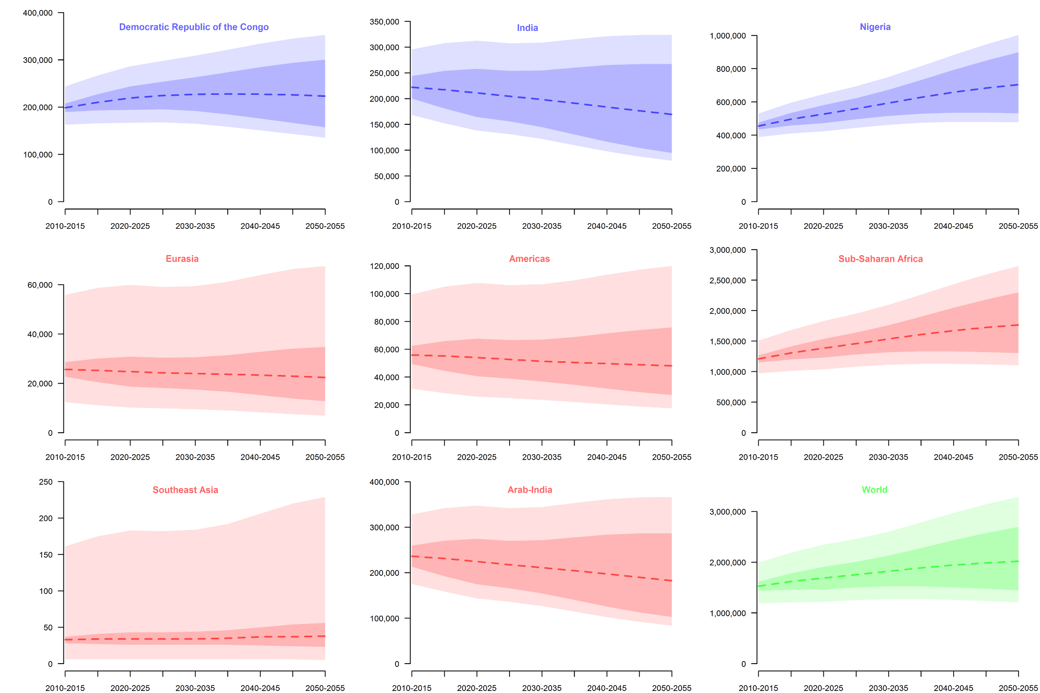Projections of estimated newborns with SCA between 2010 and 2050.