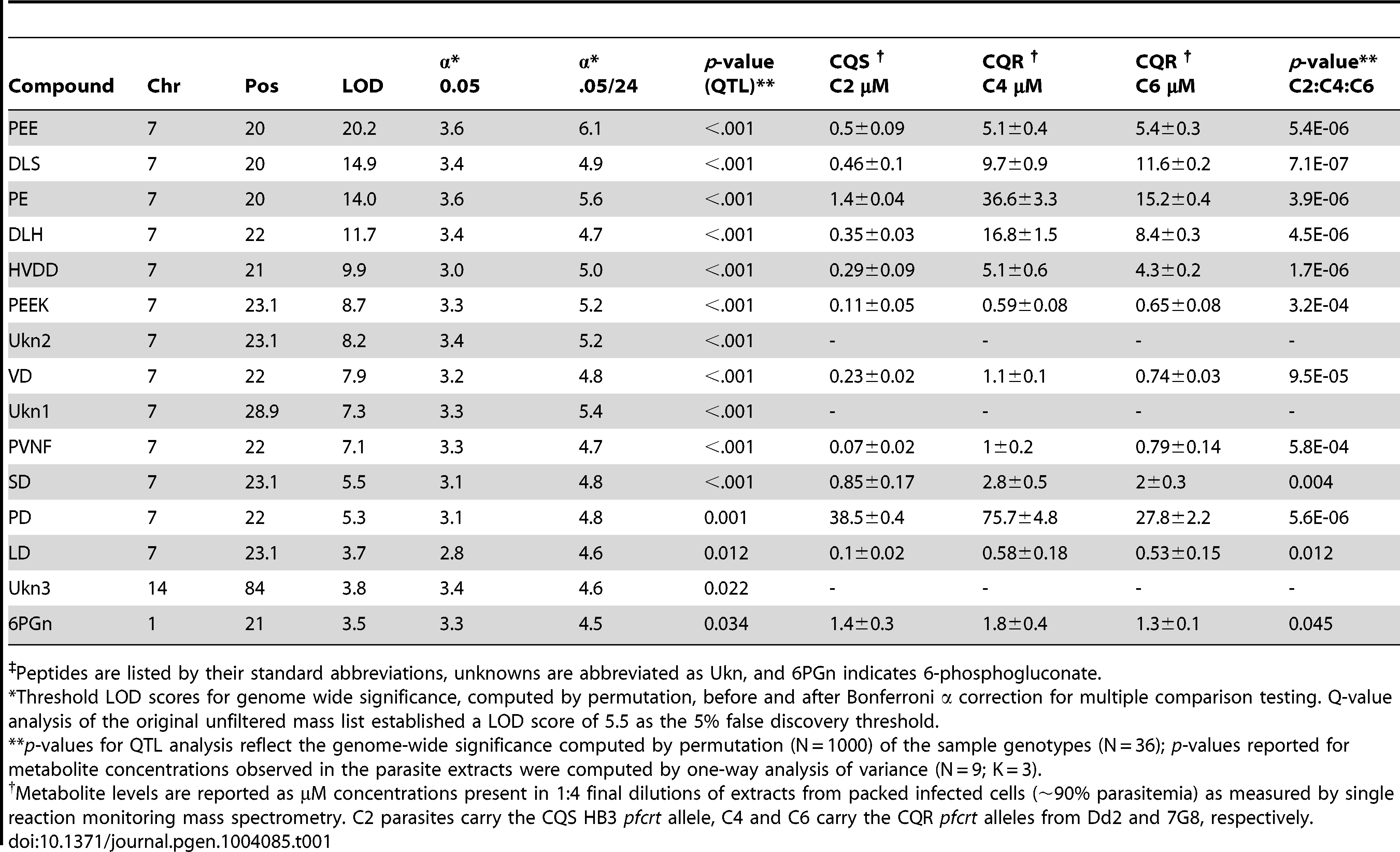 Genetic linkage by QTL and concentrations of metabolites<em class=&quot;ref&quot;>‡</em> (µM ± s.d.) observed in parasite extracts from chloroquine sensitive (CQS) and resistant (CQR) transgenic parasites.
