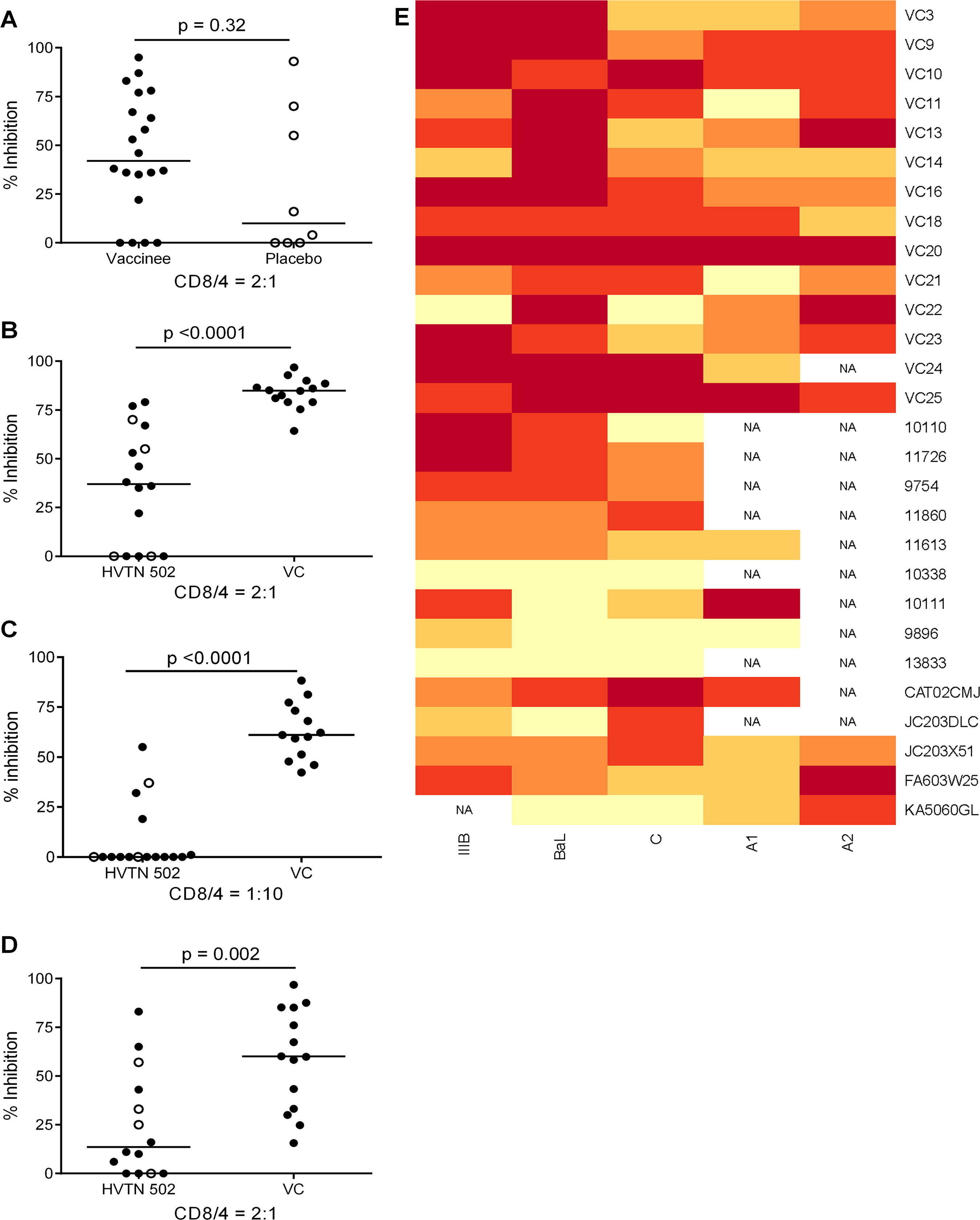 CD8+ T cell antiviral inhibitory activity in HIV-positive HVTN subjects and HIV viremic controllers.