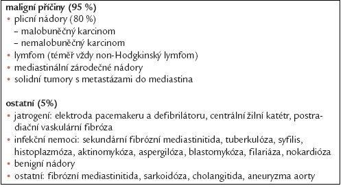 Etiologie syndromu horní duté žíly.