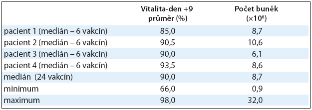 Dendritické buňky naložené Id-proteinem. Pro klinické podání DCs naložených Id-proteinem je důležitá vitalita buněk v den podání (den +9) a počet buněk. Hodnoty jsou vyjádřeny pomocí mediánu, minima a maxima.