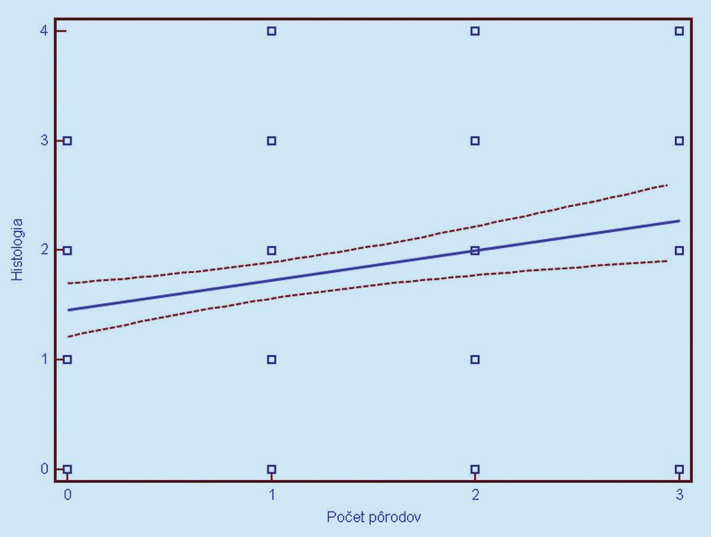 Závislosť histologického nálezu (0 = negatívny, 1 = CIN 1, 2 = CIN 2, 3 = CIN 3, 4 = CIS/ ICA) od parity. Prerušované čiary predstavujú 95% interval spoľahlivosti (pravdepodobnosť) výskytu prechodu regresnej línie pre celú populáciu.