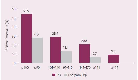 Mortalita do 30. dne v závislosti na vstupní hodnotě systolického a diastolického TK (u obou skupin p < 0,001)