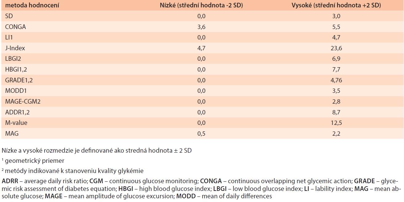 Normálne rozmedzie pre populáciu nediabetikov (n = 70) [10]