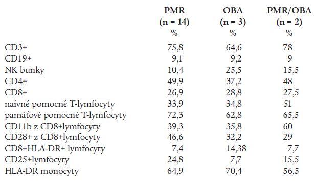 Základné subpopulácie lymfocytov periférnej krvi u pacientov s PMR, OBA a PMR/OBA.