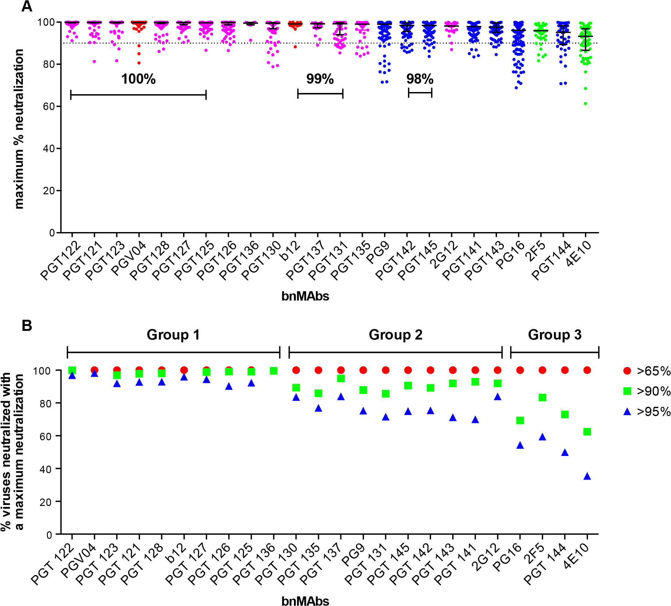 Maximum neutralization activity of bnMAbs in a U87 target cell assay.