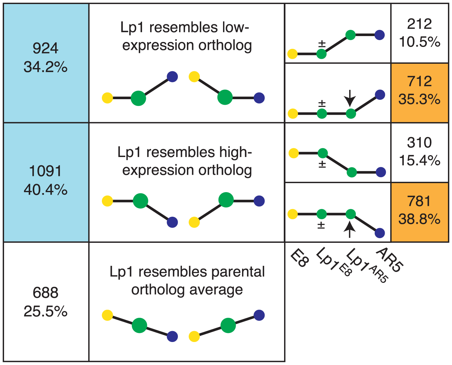 Frequent expression-level dominance from expression changes in the non-dominant homeolog.