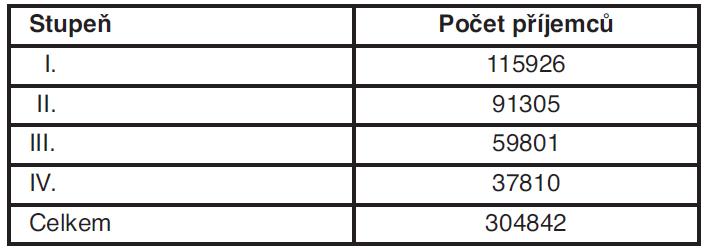 Struktura příspěvků na péči za rok 2010 v ČR