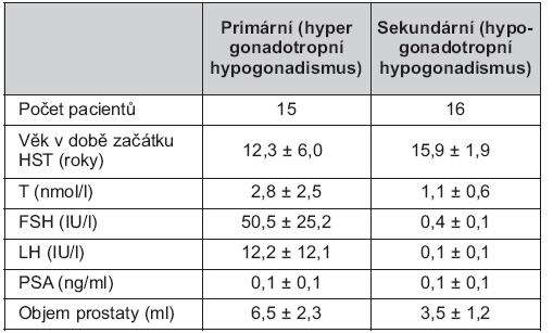 Demografické a klinické charakteristiky souboru před začátkem substituční léčby testosteronem (průměr ± SD)