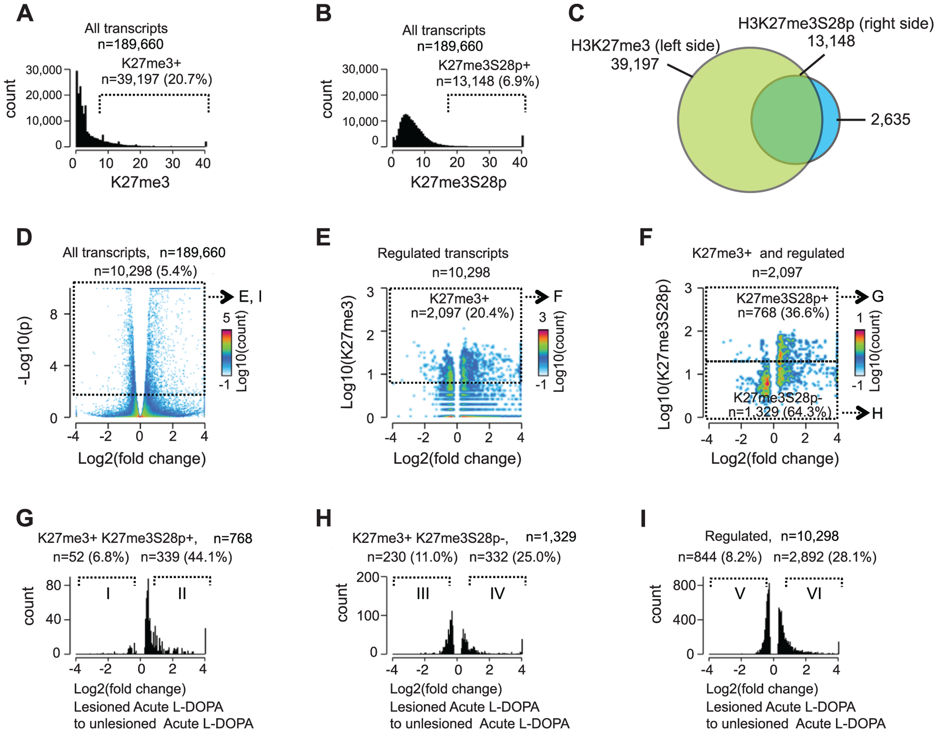 Induction of H3K27me3S28 phosphorylation genome wide correlates with an increase of mRNA transcripts from H3K27me3 marked gene loci.