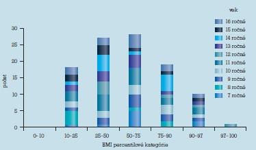 Rozloženie súboru podľa BMI percentilových kategórií a veku.