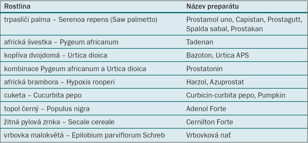 Fytoterapeutika pro léčbu LUTS/BPH.