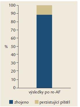 Souhrnné výsledky v hodnoceném období včetně opakování AF pro nezhojení či recidivu píštěle. Graph 3. Summary of results including repeated AF for flap healing failure or fistula recurrence.