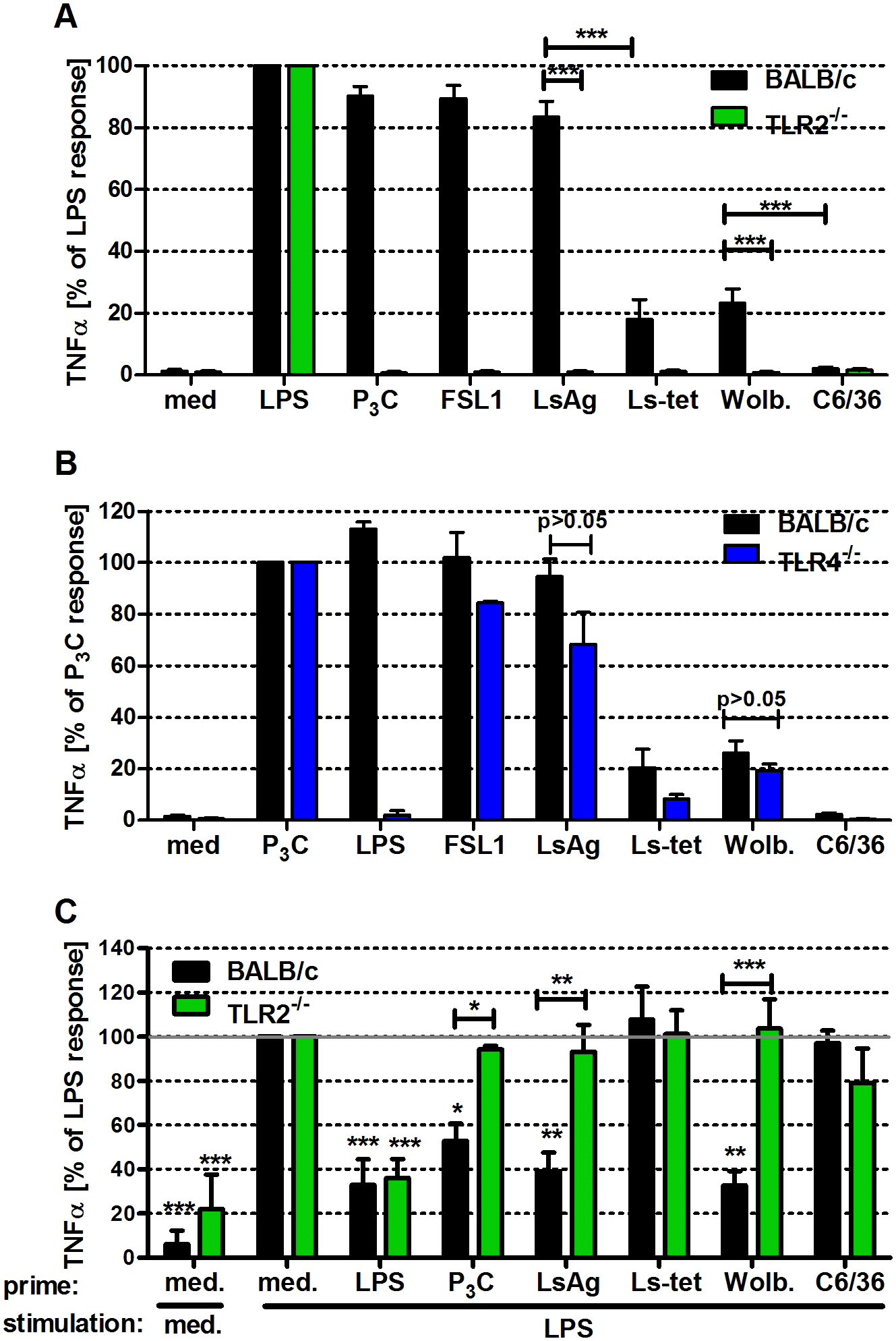 Macrophage stimulation with <i>Wolbachia</i>-containing preparations induces TLR2-dependent TNFα secretion and tolerance to subsequent LPS stimulation.