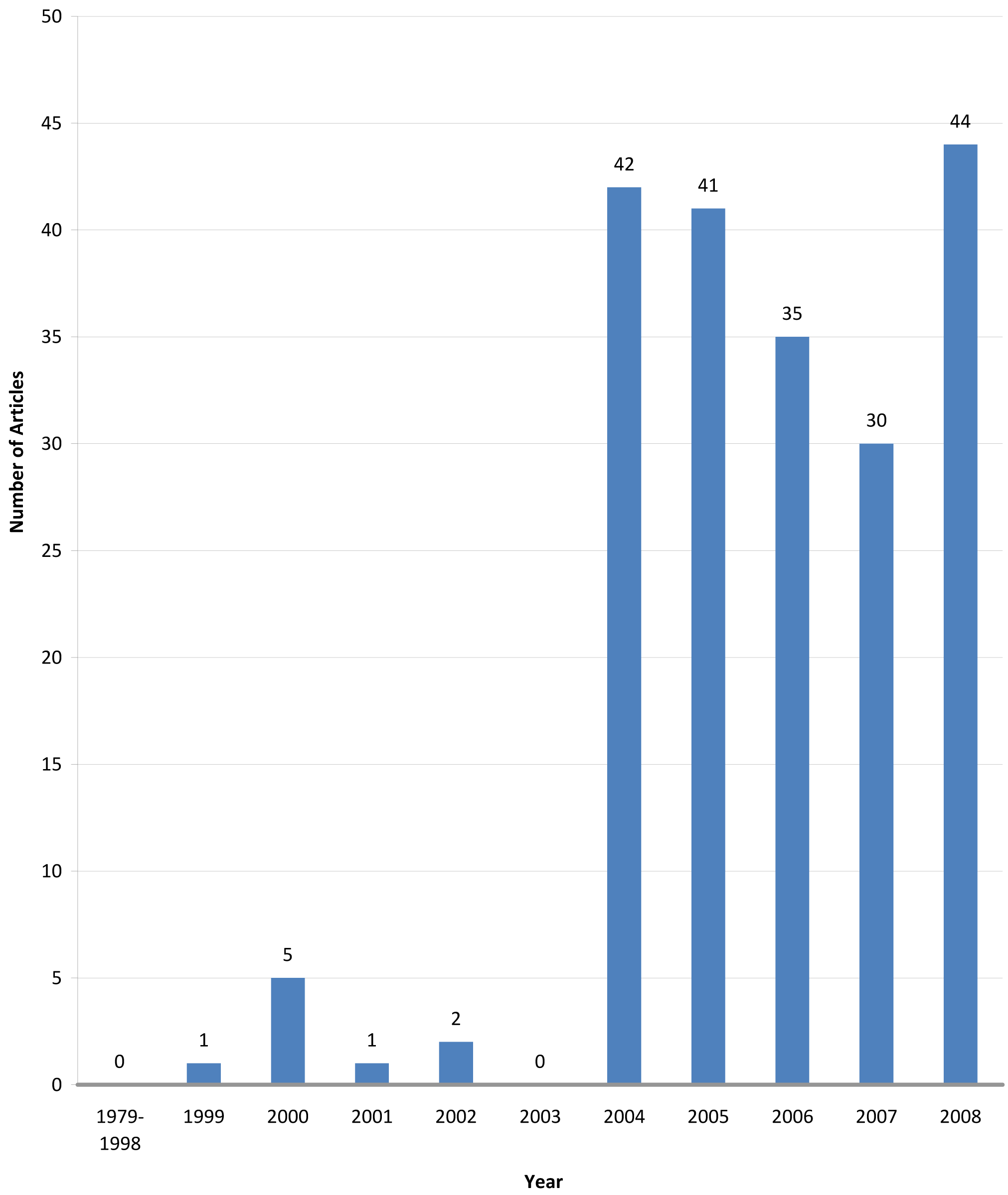 Number of Chinese journal articles per year on non-traditional security issues since 1979.
