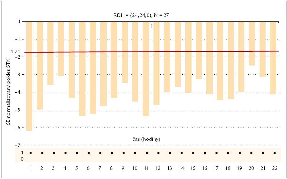Parametrický populační RDH index losartanu pro systolický tlak.
