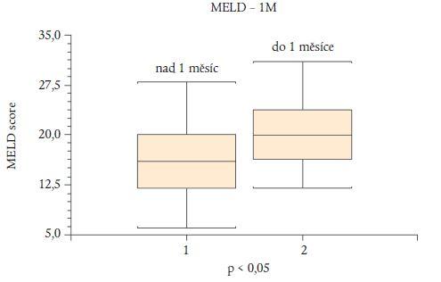 Porovnání MELD skóre u nemocných zemřelých do 1 měsíce a přežívajících 1 měsíc (zaznamenán významný rozdíl mezi skupinami).